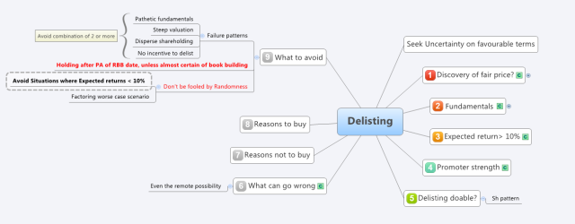 Delisting - Read -Do checklist