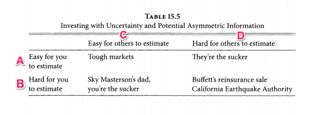 Investing with uncertainty
