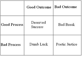 Process vs outcome