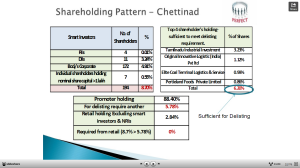 Shareholding pattern_Chetinad cements
