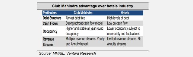 Club Mahindra vs Hotels
