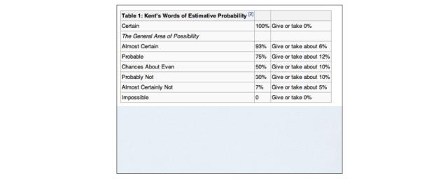 Sherman Kent probability