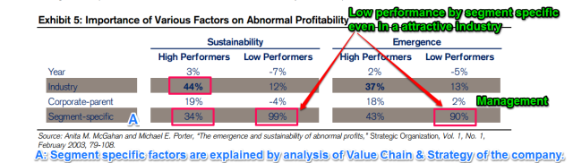 Abnormal profits