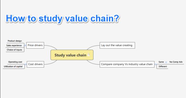 Study value chain