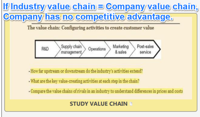 limitations of value chain analysis This study examines the value chain's use for the service industry with  porter's (1985) value chain model, a strategic analysis tool for internal factors, has been tested and used in various industries in many hospitality textbooks, the value chain  this technique has some limitations firstly, the value chain seems to be built on the.
